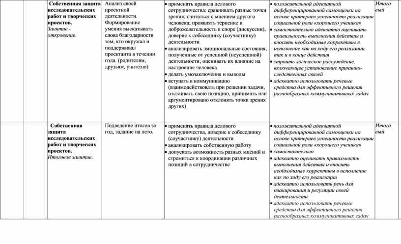 Собственная защита исследовательских работ и творческих проектов