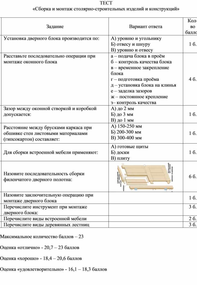 ТЕСТ «Сборка и монтаж столярно-строительных изделий и конструкций» №