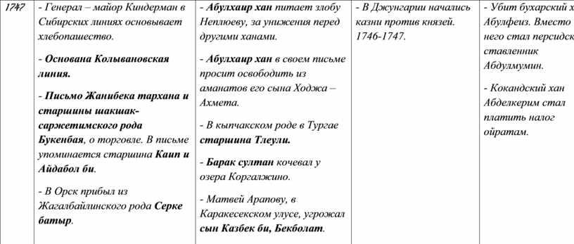 Генерал – майор Киндерман в Сибирских линиях основывает хлебопашество