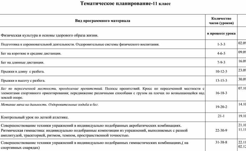 Тематическое планирование- 11 класс № п/п