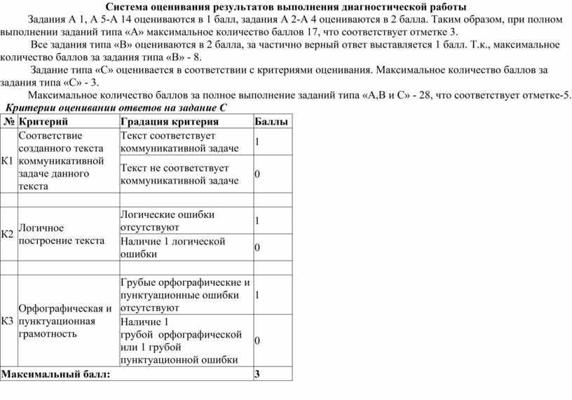 Система оценивания результатов выполнения диагностической работы