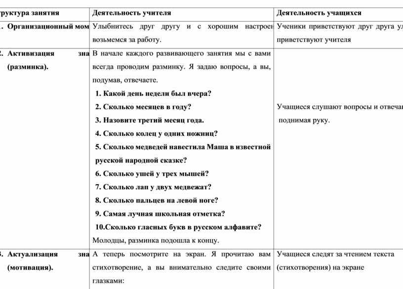 Структура занятия Деятельность учителя