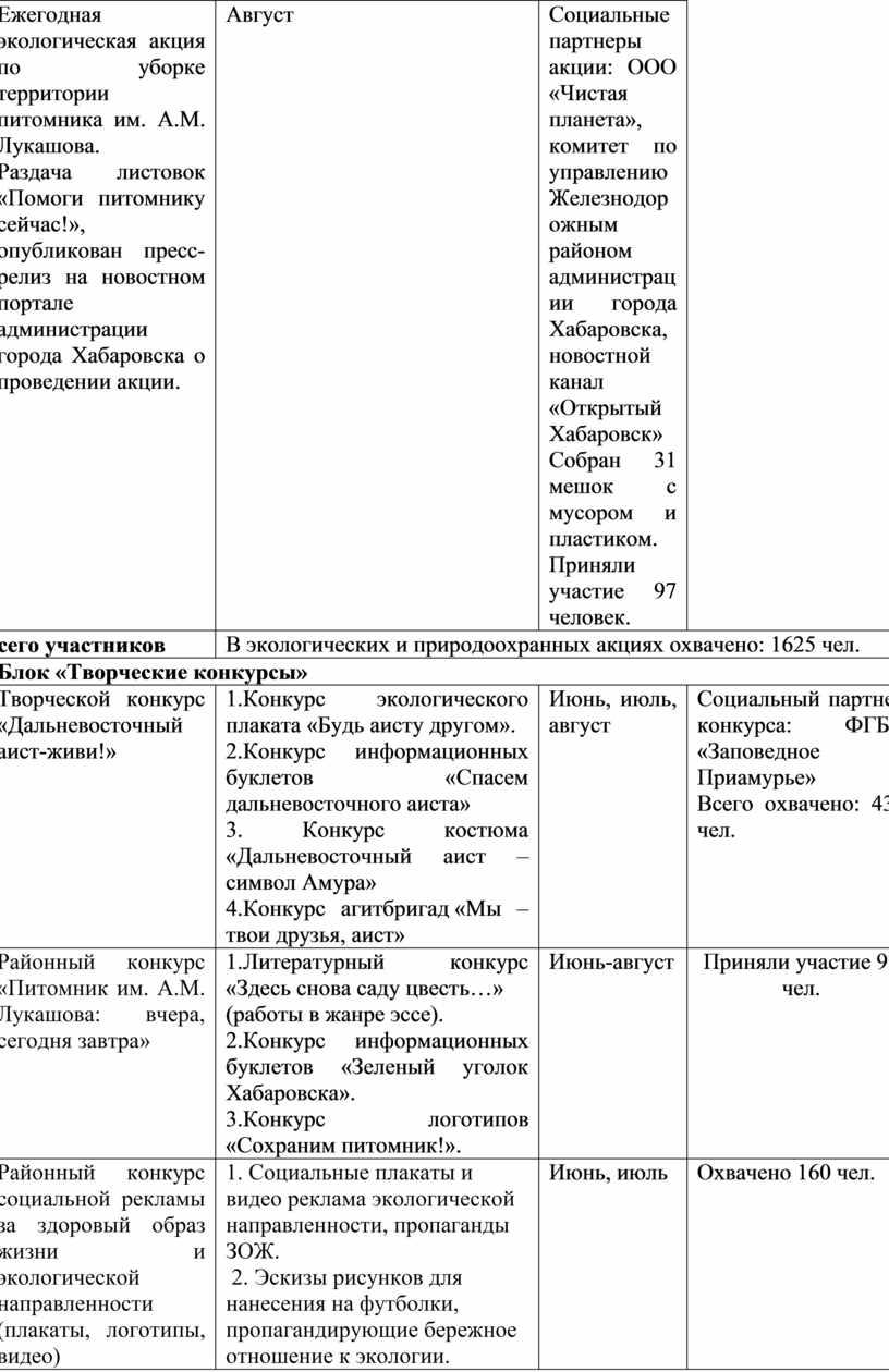 А.М. Лукашова) Ежегодная экологическая акция по уборке территории питомника им