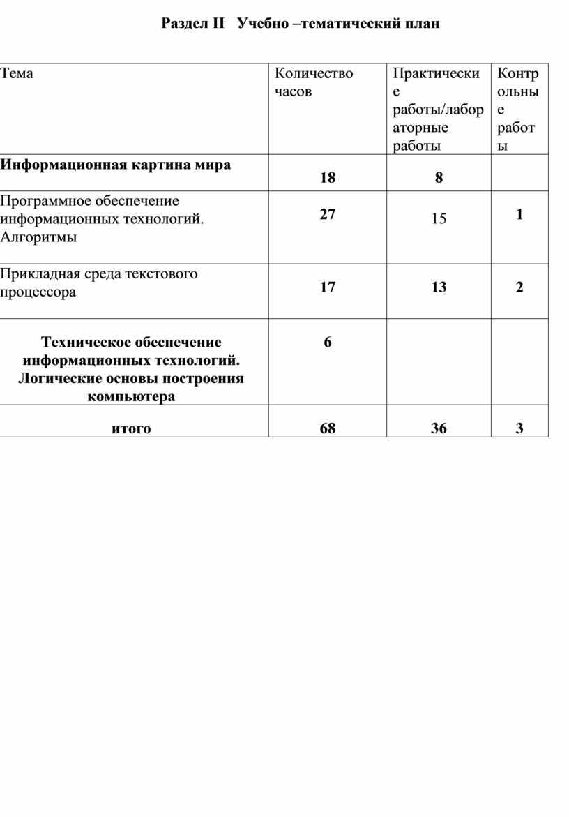 Раздел II Учебно –тематический план № п/п