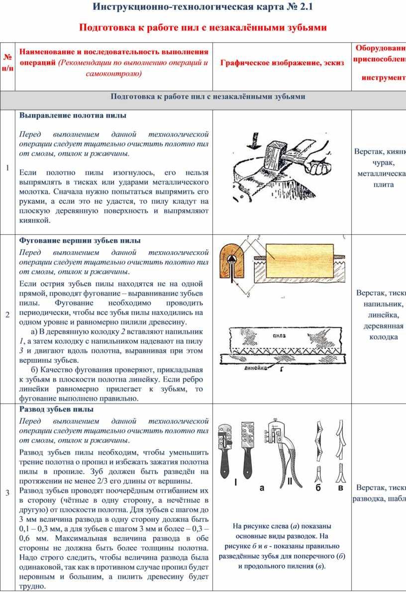 Инструкционно-технологическая карта № 2