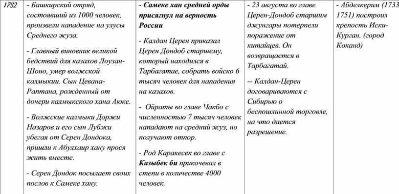 Башкирский отряд, состоявший из 1000 человек, произвели нападение на улусы