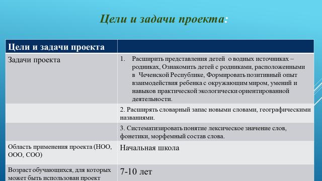 """ПРезентация на тему: """"Родники и водопады  Чеченской Республики"""""""