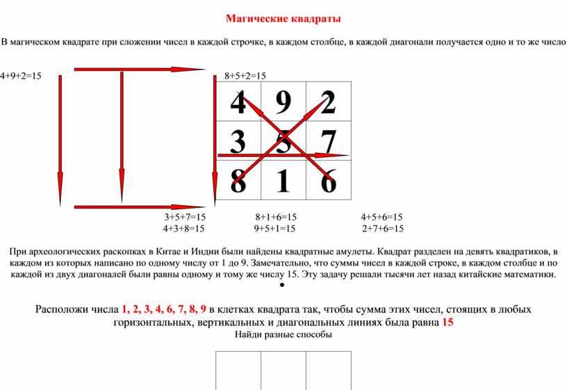 Магические квадраты В магическом квадрате при сложении чисел в каждой строчке, в каждом столбце, в каждой диагонали получается одно и то же число 4+9+2=15 8+5+2=15…