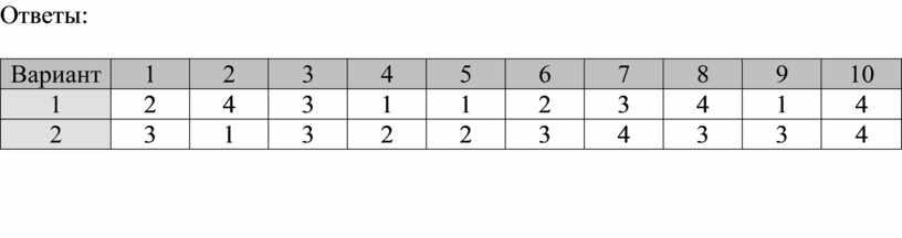 Ответы: Вариант 1 2 3 4 5 6 7 8 9 10 1 2 4 3 1 1 2 3 4 1 4 2 3…