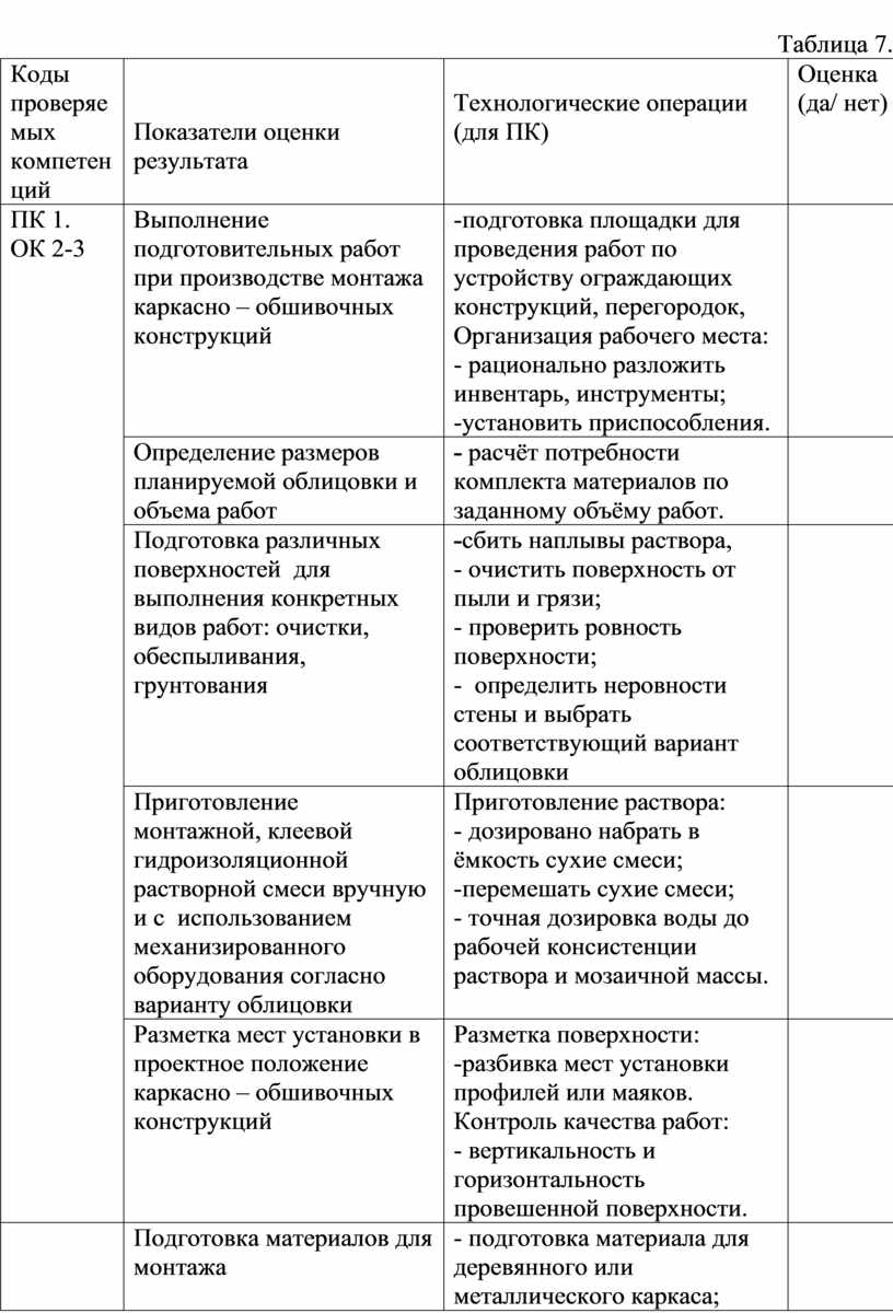 Таблица 7. Коды проверяемых компетенций