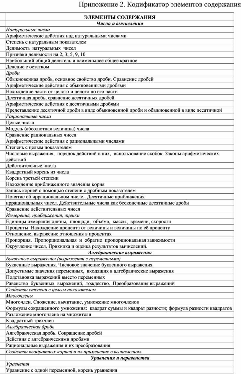 Приложение 2. Кодификатор элементов содержания №