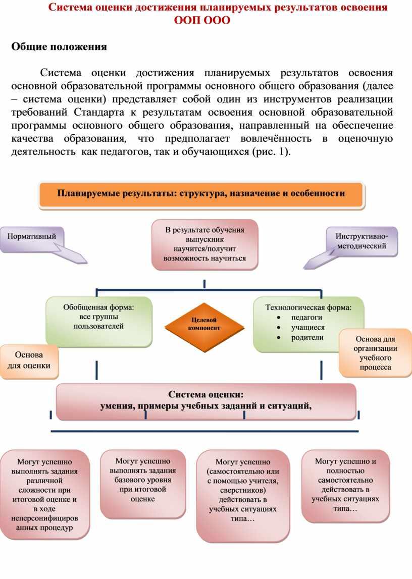 Система оценки достижения планируемых результатов освоения