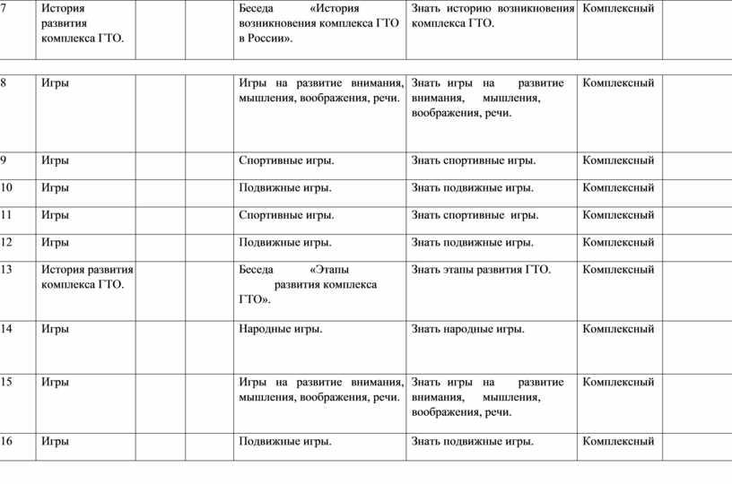 История развития комплекса ГТО