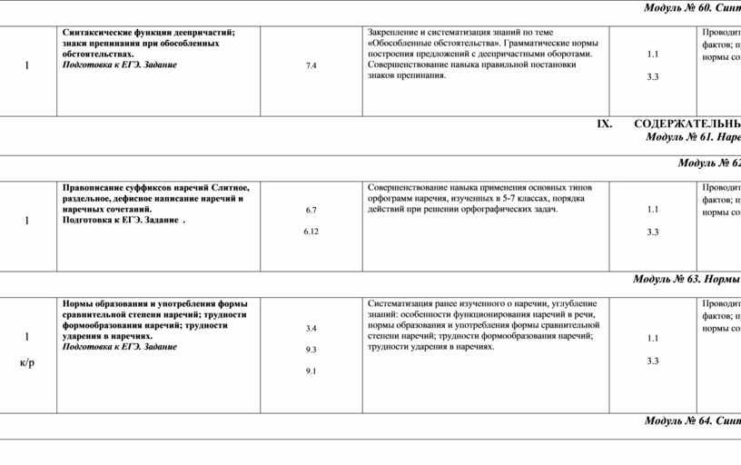 Модуль № 60. Синтаксис и пунктуация