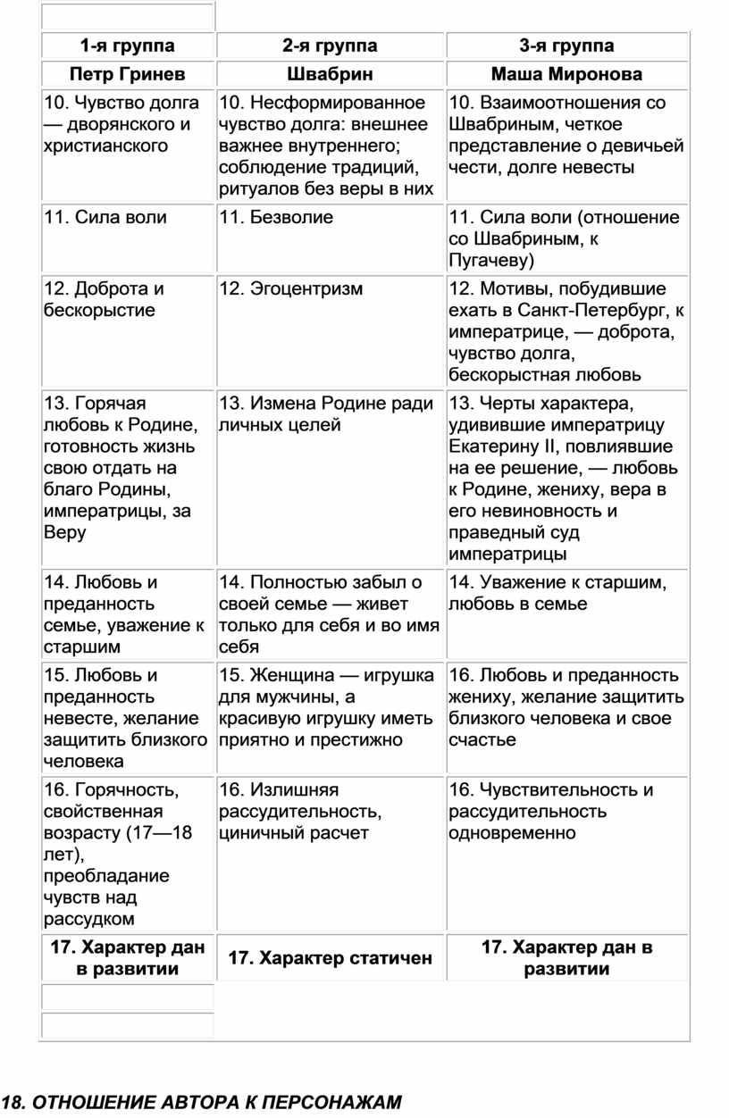 Петр Гринев Швабрин