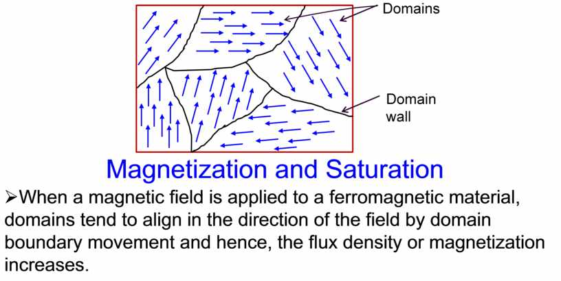 Magnetization and Saturation Ø