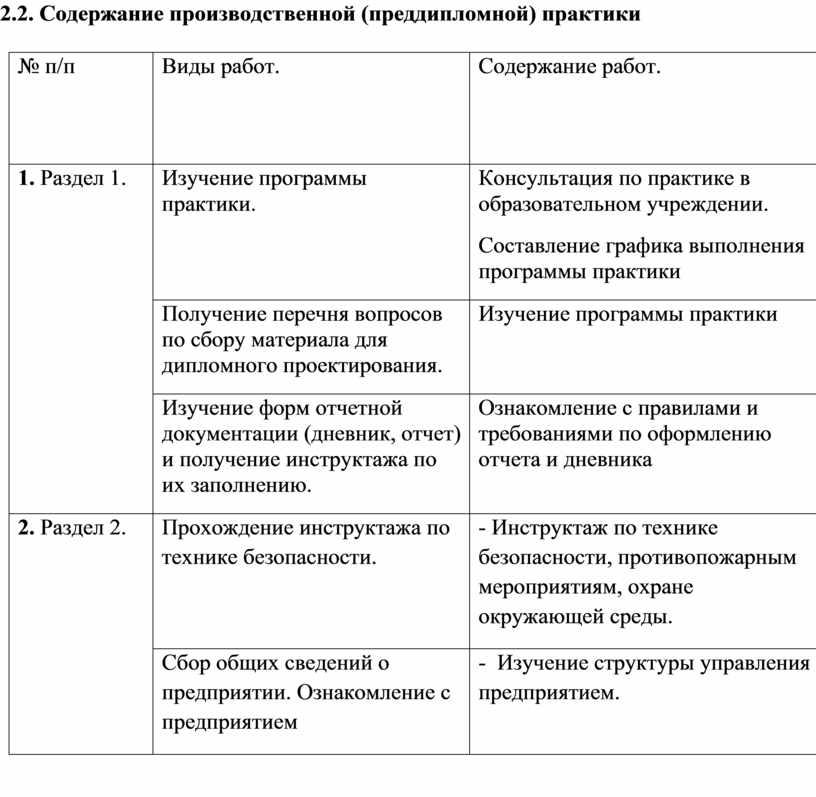 Содержание п роизводственной (преддипломной) практики № п/п