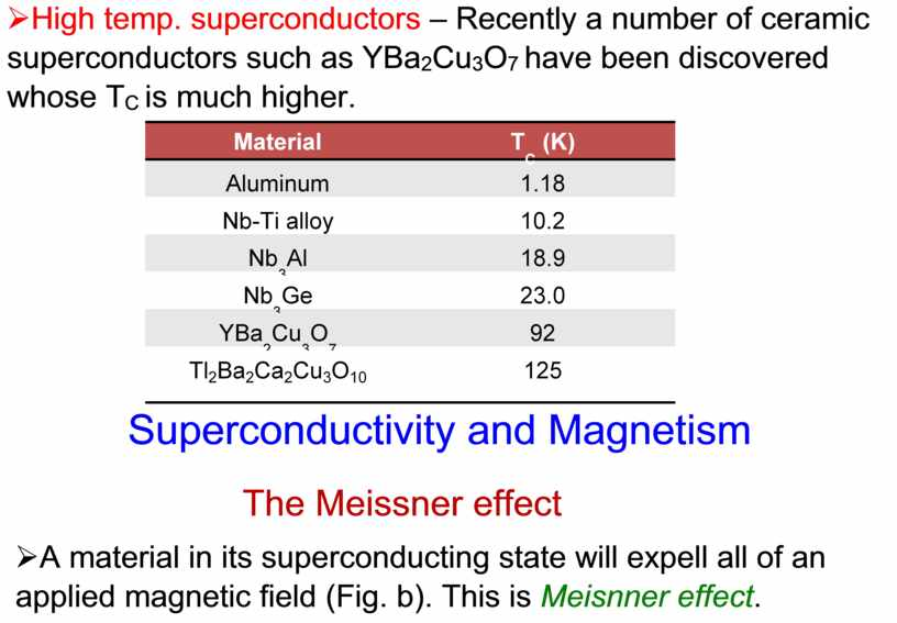High temp. superconductors – Recently a number of ceramic superconductors such as