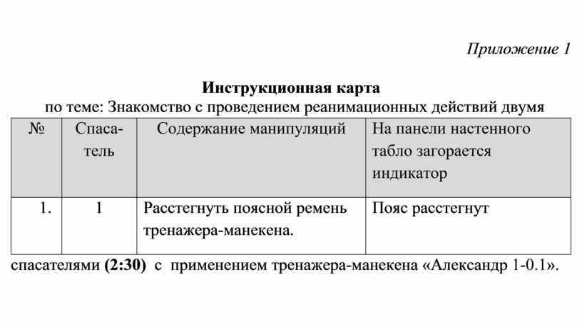Приложение 1 Инструкционная карта по теме: