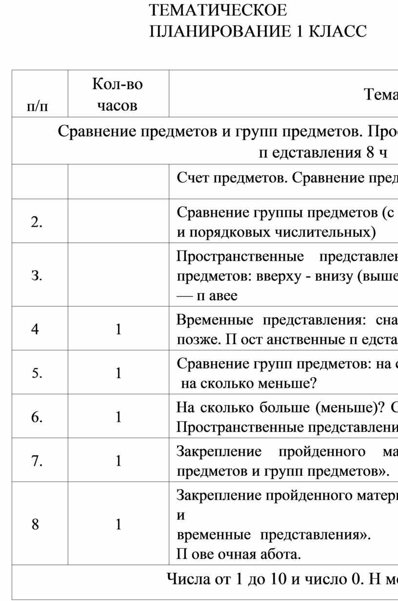 ТЕМАТИЧЕСКОЕ ПЛАНИРОВАНИЕ 1 КЛАСС п/п
