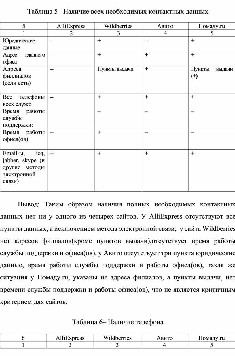 Таблица 5 – Наличие всех необходимых контактных данных 5