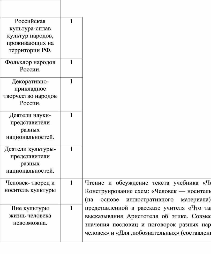 Российская культура-сплав культур народов, проживающих на территории