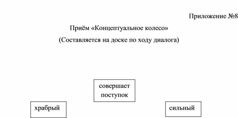 Приложение №8 Приём «Концептуальное колесо» (Составляется на доске по ходу диалога) совершает поступок храбрый сильный