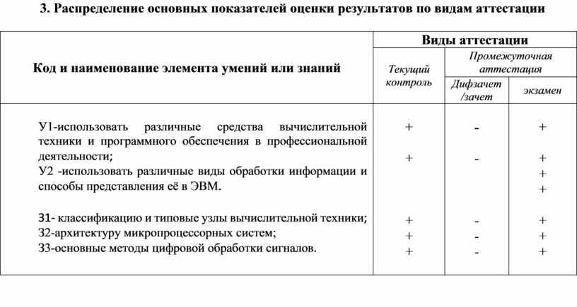 Распределение основных показателей оценки результатов по видам аттестации
