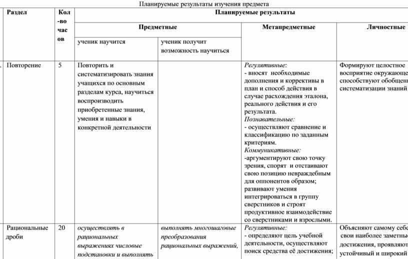 Планируемые результаты изучения предмета № п/п