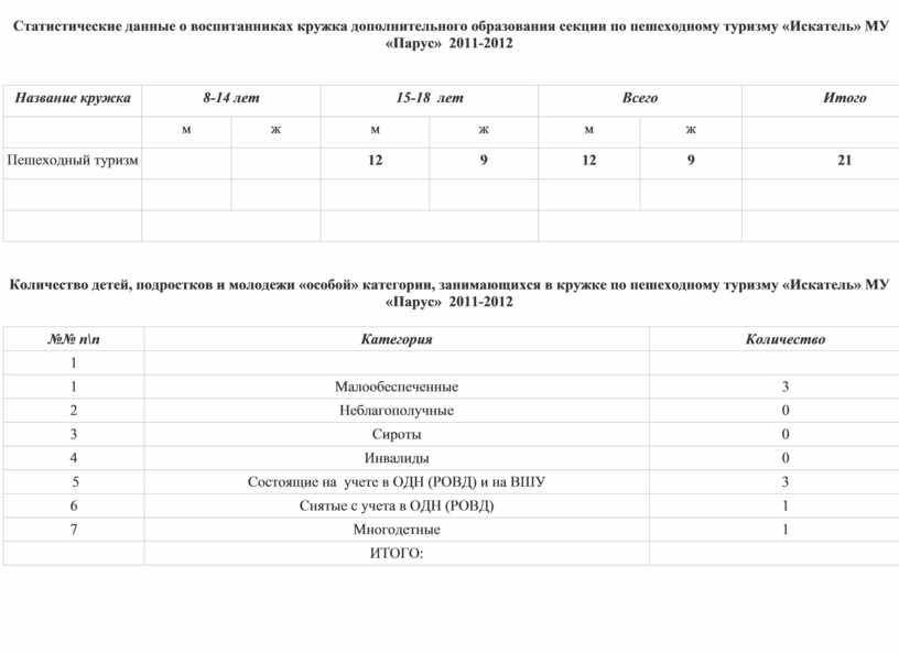 Статистические данные о воспитанниках кружка дополнительного образования секции по пешеходному туризму «Искатель»