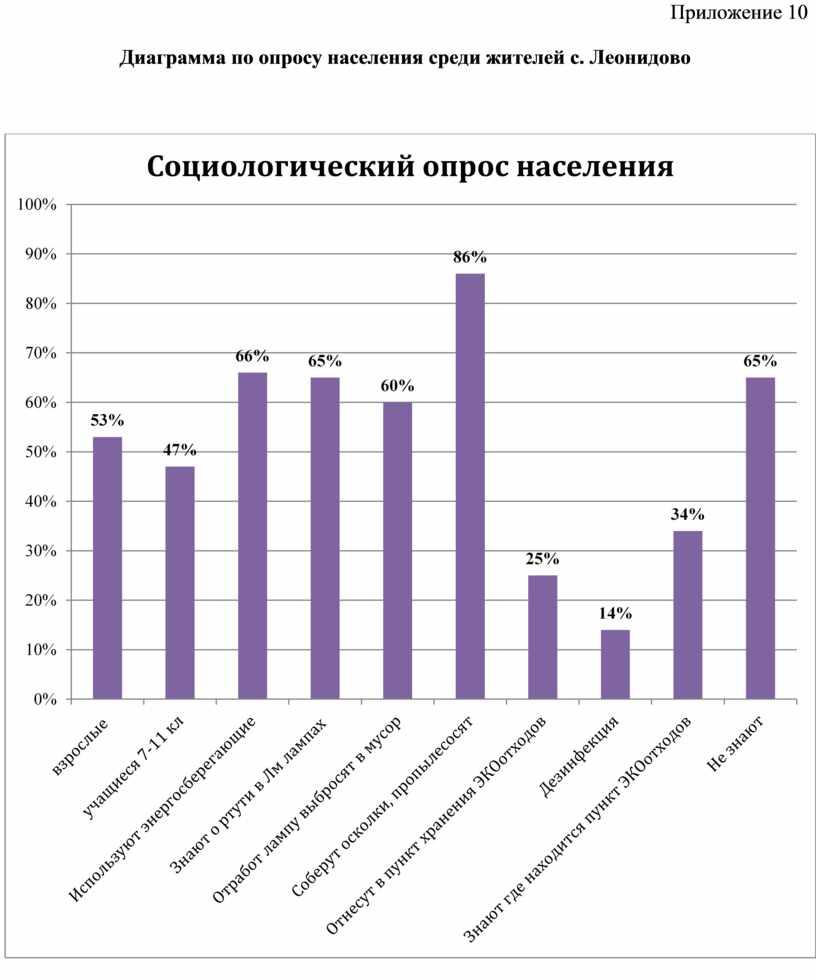 Приложение 10 Диаграмма по опросу населения среди жителей с
