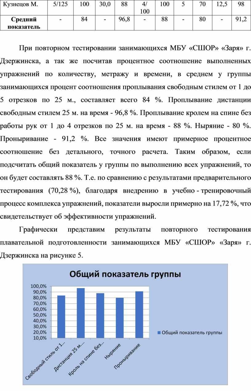 Кузнецов М. 5 /125 100 30,0 88 4 / 100 100 5 70 12,5 98