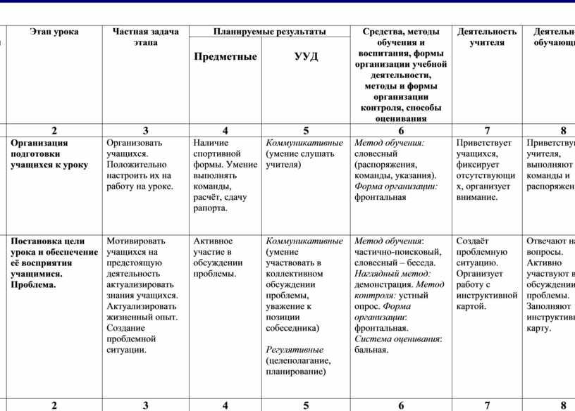 ТЕХНОЛОГИЧЕСКАЯ КАРТА УРОКА в 5 классе № п/п