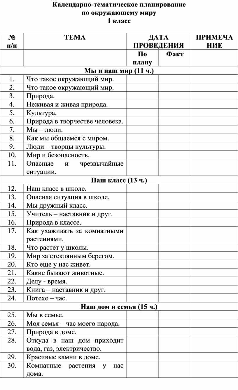 Календарно-тематическое планирование по окружающему миру 1 класс № п/п