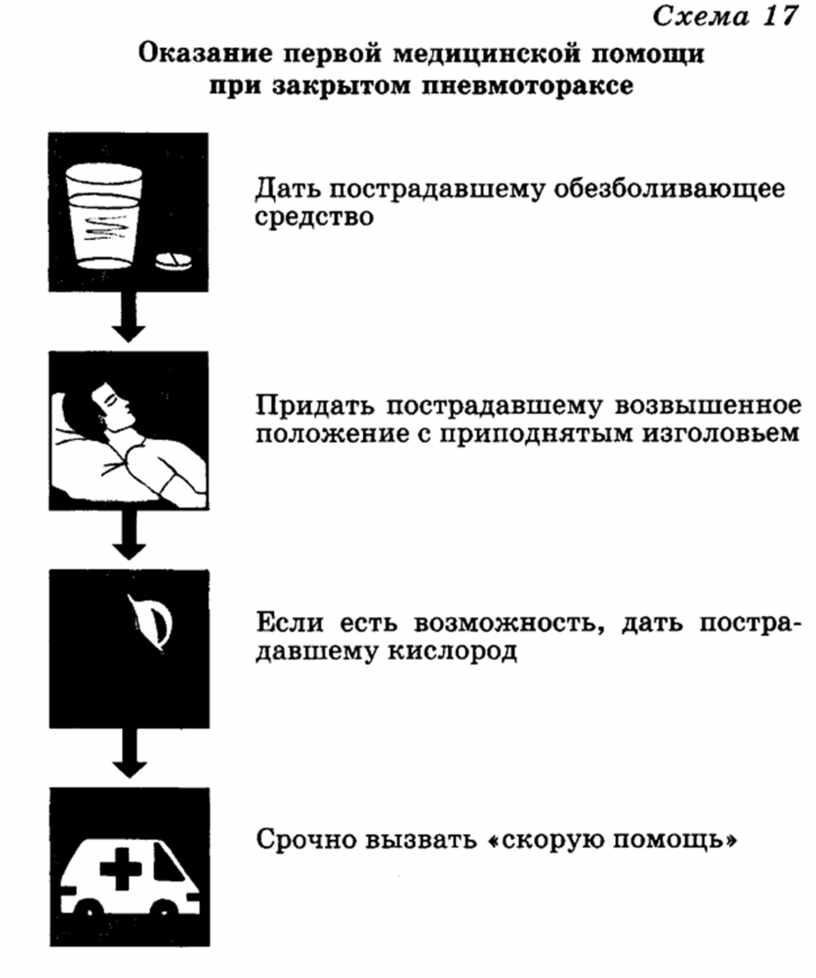 """Материал для подготовки к уроку по теме """"Оказание первой помощи"""" 11 класс"""