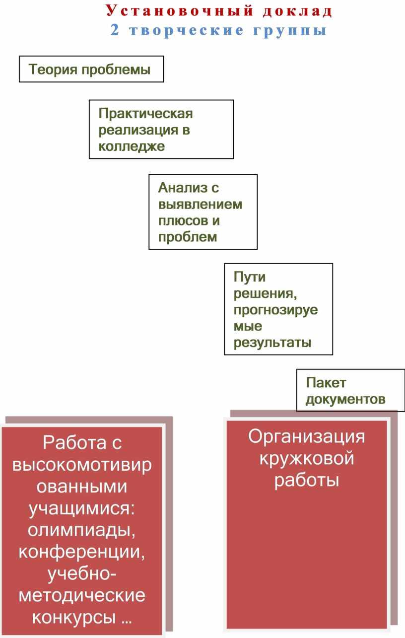 Установочный доклад 2 творческие группы