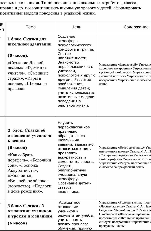 Типичное описание школьных атрибутов, класса, правил и др