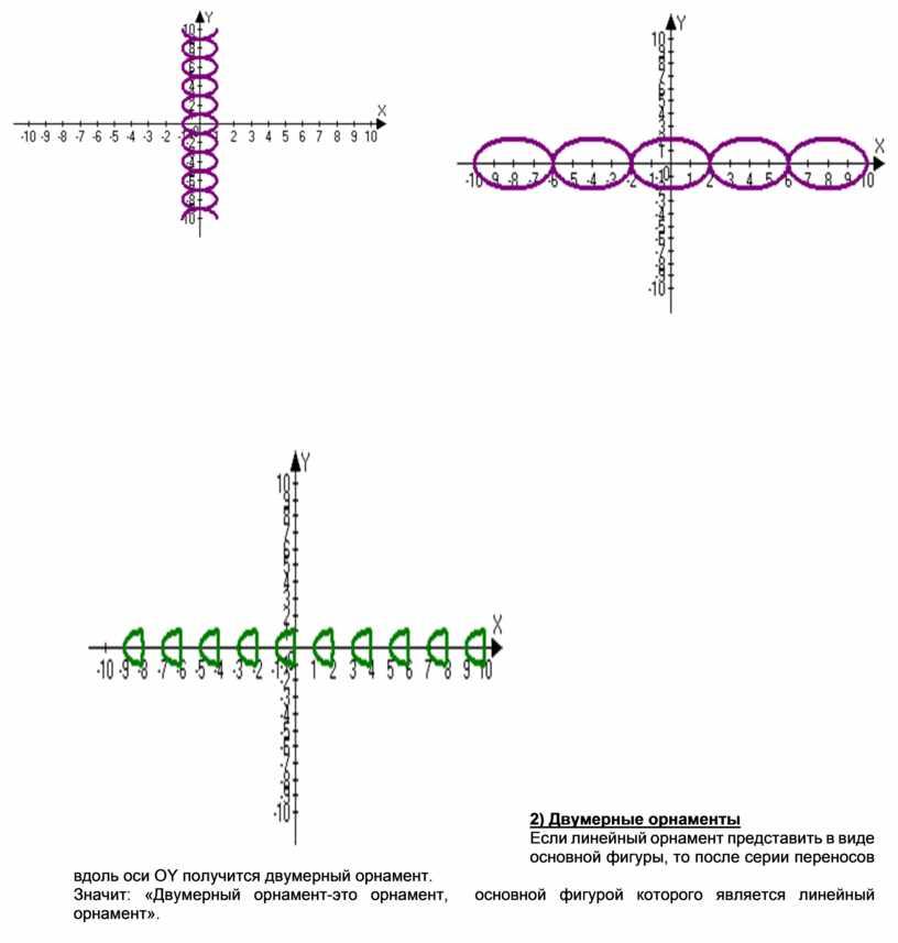 Двумерные орнаменты Если линейный орнамент представить в виде основной фигуры, то после серии переносов вдоль оси