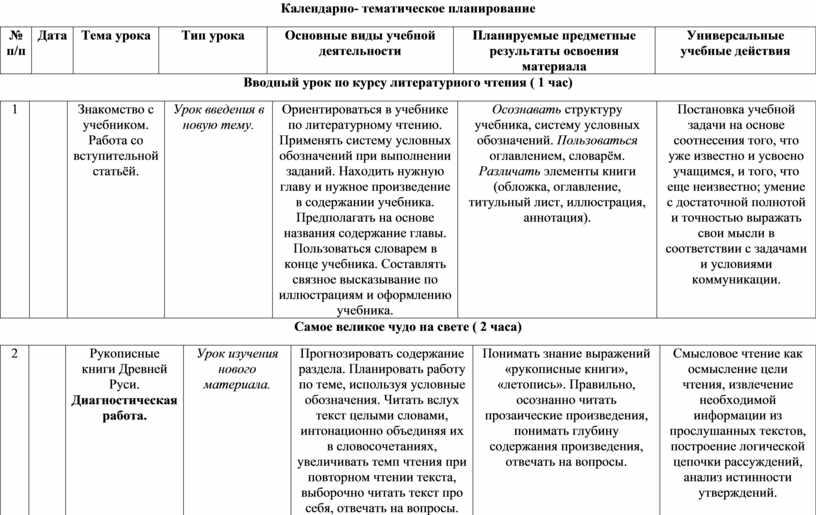 Календарно- тематическое планирование № п / п
