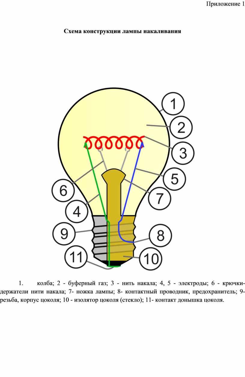 Приложение 1 Схема конструкции лампы накаливания 1