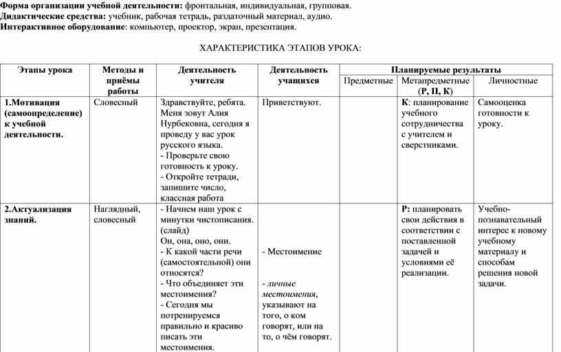 Форма организации учебной деятельности: фронтальная, индивидуальная, групповая