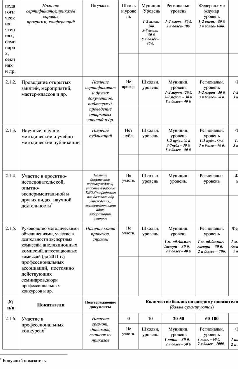 Наличие сертификатов,приказов ,справок, программ, конференций