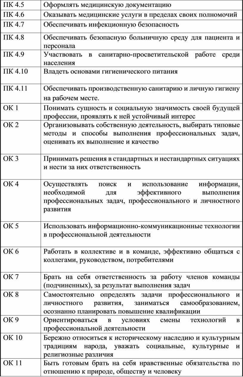ПК 4.5 Оформлять медицинскую документацию