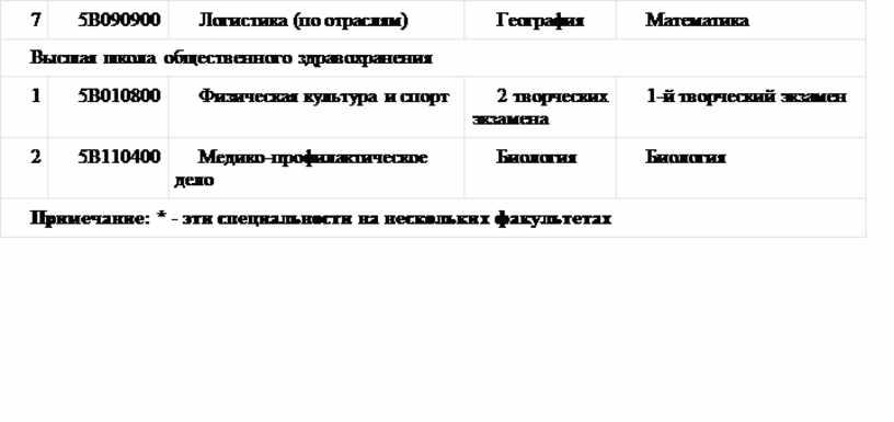 В090900 Логистика (по отраслям)