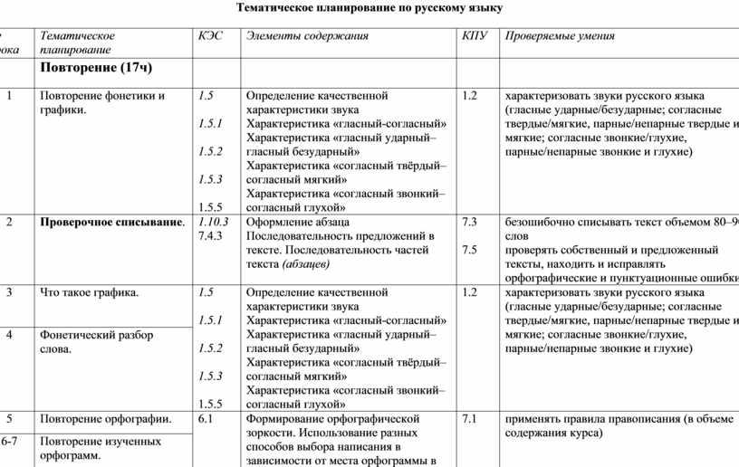 Тематическое планирование по русскому языку № урока
