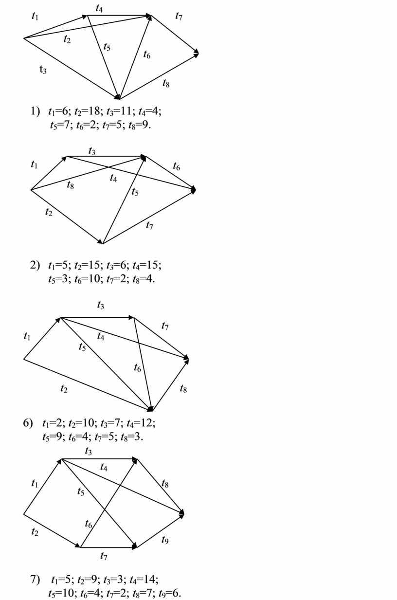 1) t 1 =6; t 2 =18; t 3 =11; t 4 =4; t 5 =7; t 6 =2; t 7 =5; t 8 =9…
