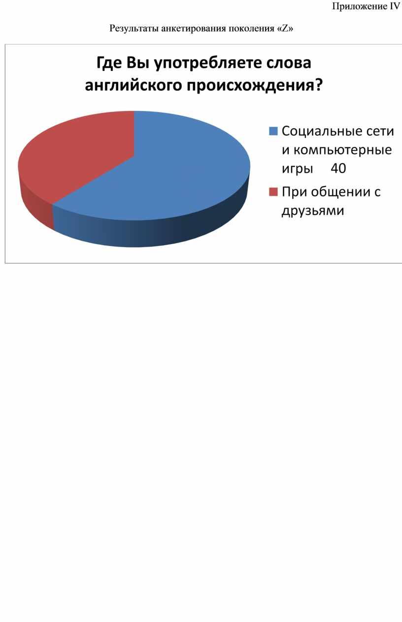 Приложение I V Результаты анкетирования поколения «Z»