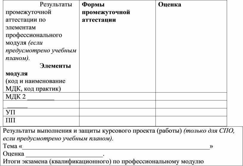 Результаты промежуточной аттестации по элементам профессионального модуля (если предусмотрено учебным планом)