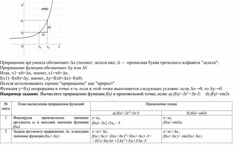 """Приращение аргумента обозначают Δx (читают: дельта икс; Δ — прописная буква греческого алфавита """"дельта"""";"""