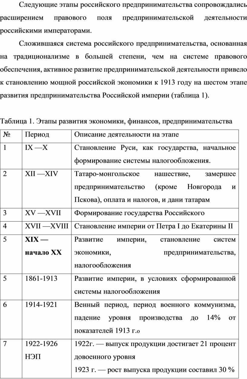 Следующие этапы российского предпринимательства сопровождались расширением правового поля предпринимательской деятельности российскими императорами